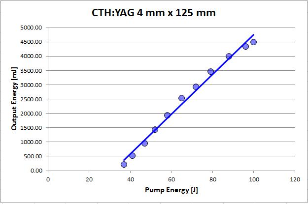CTHYAG4x125CWL