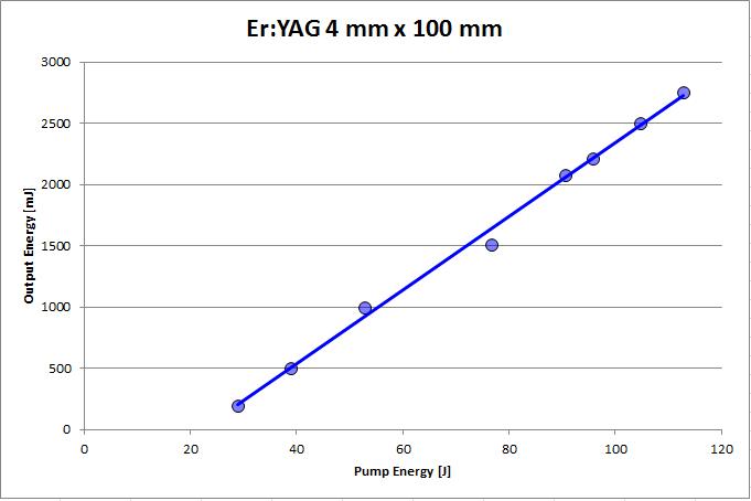 ErYAG4x100update