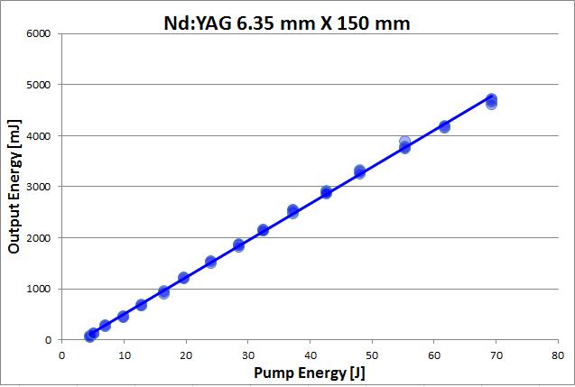 NdYAG6.35x150update