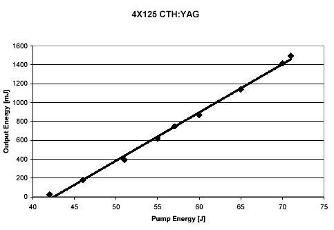 cthyag4x125